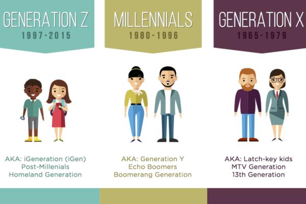 Thế hệ Millennial là gì